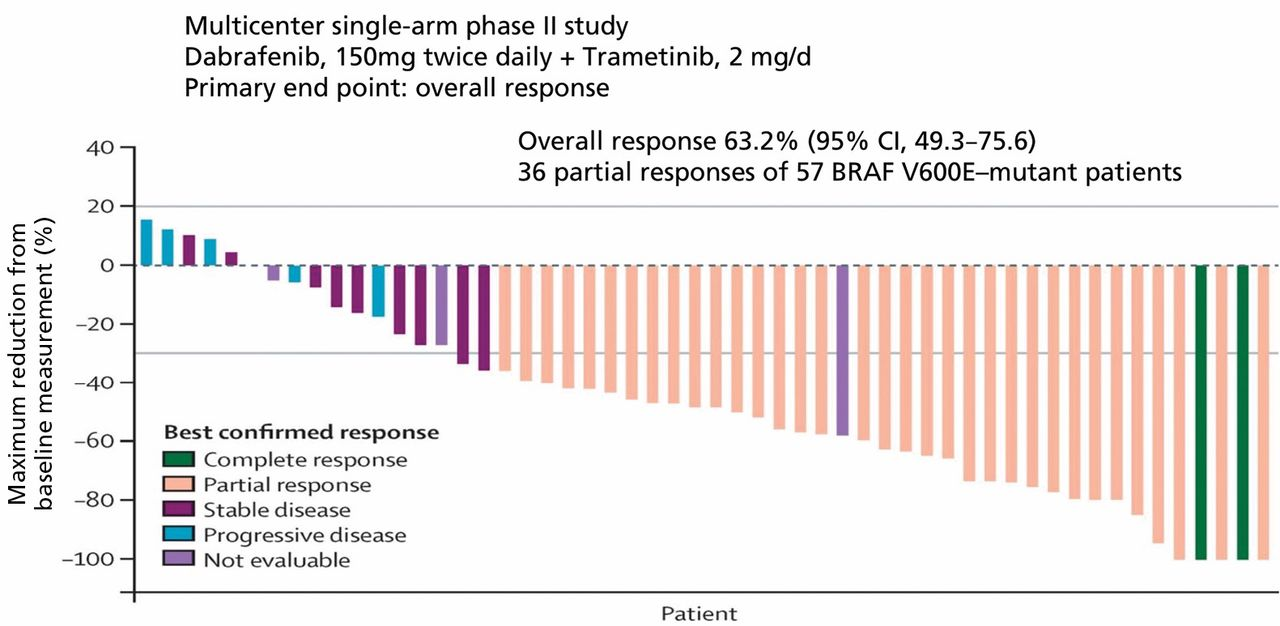 Targeted Therapy for Patients With Metastatic Non–Small Cell Lung