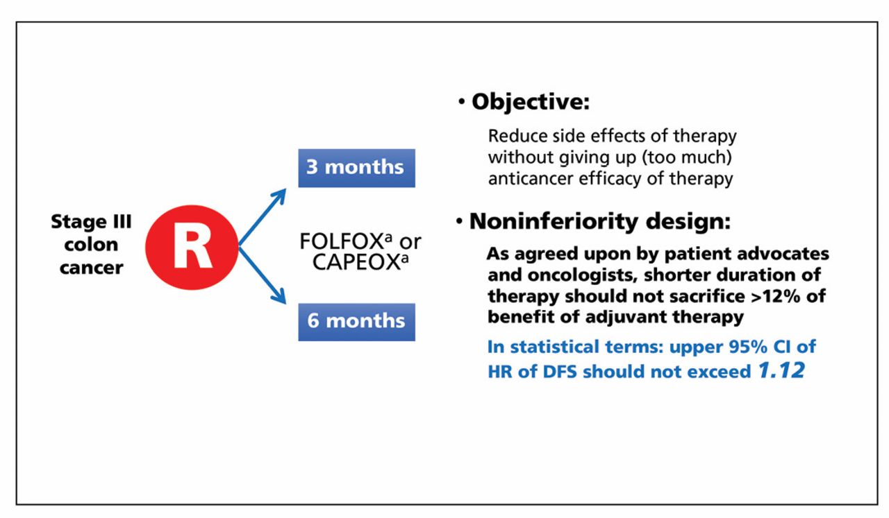 Optimizing Adjuvant Therapy For Localized Colon Cancer And Treatment Selection In Advanced Colorectal Cancer In Journal Of The National Comprehensive Cancer Network Volume 16 Issue 5s 2018