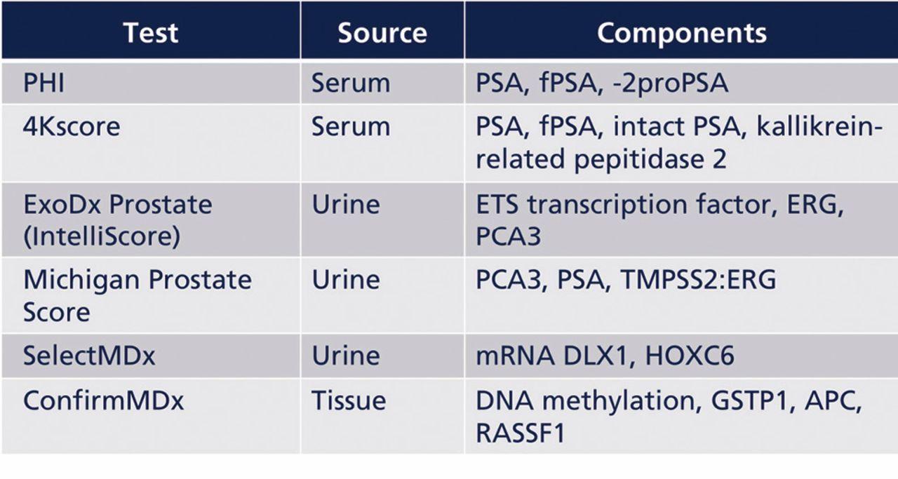 prostate biomarker test