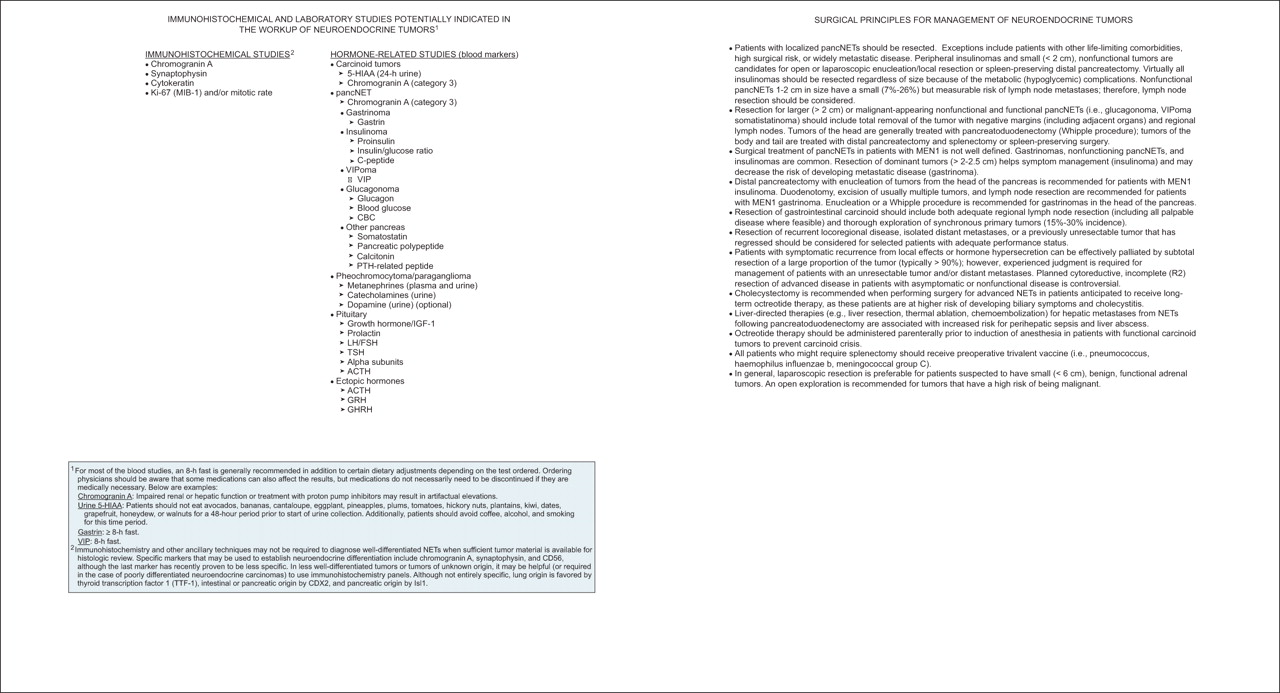 Neuroendocrine Tumors in: Journal of the National