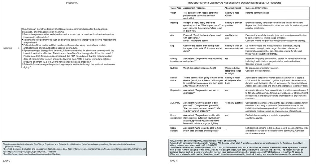 Senior Adult Oncology, Version 2 2014 in: Journal of the