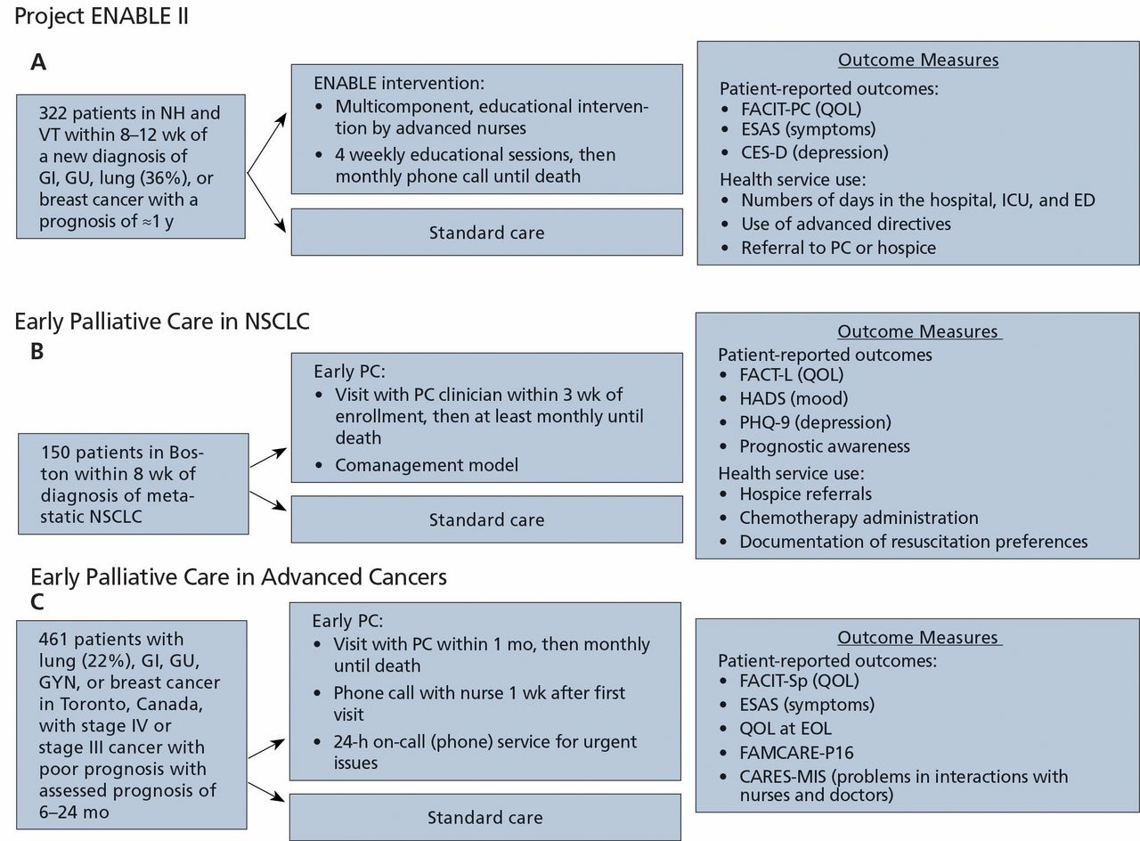 The Integration of Early Palliative Care With Oncology Care