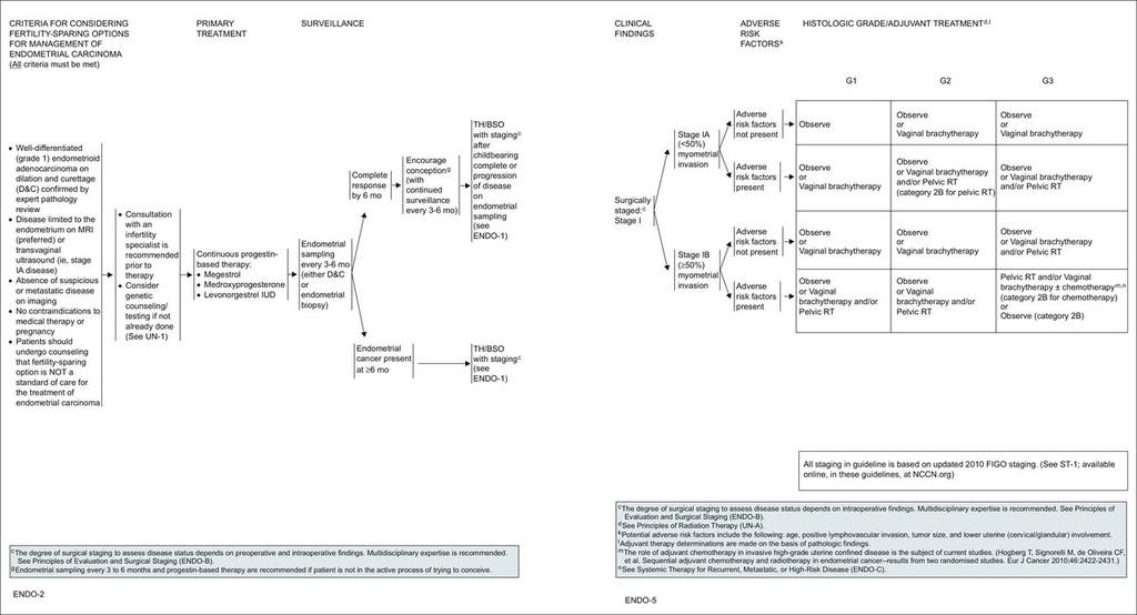 Papillomavírus katt - Petefészekrák irányelvek nccn