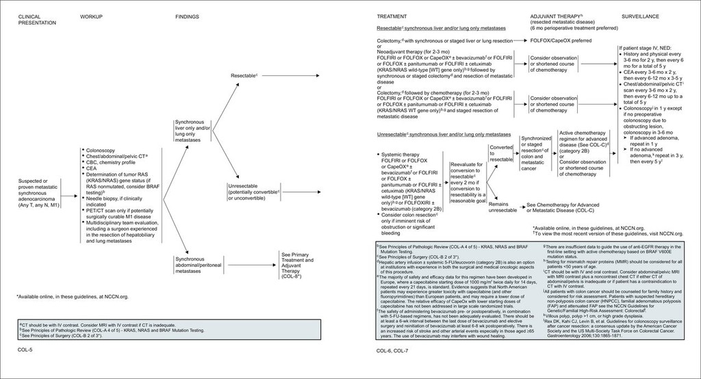Colon Cancer Version 3 2014 In Journal Of The National Comprehensive Cancer Network Volume 12 Issue 7 2014