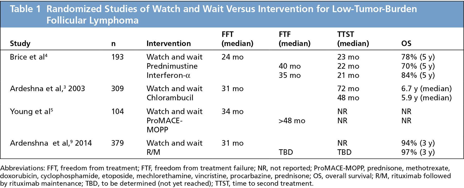 Is Observation Dead in Follicular Lymphoma? Still