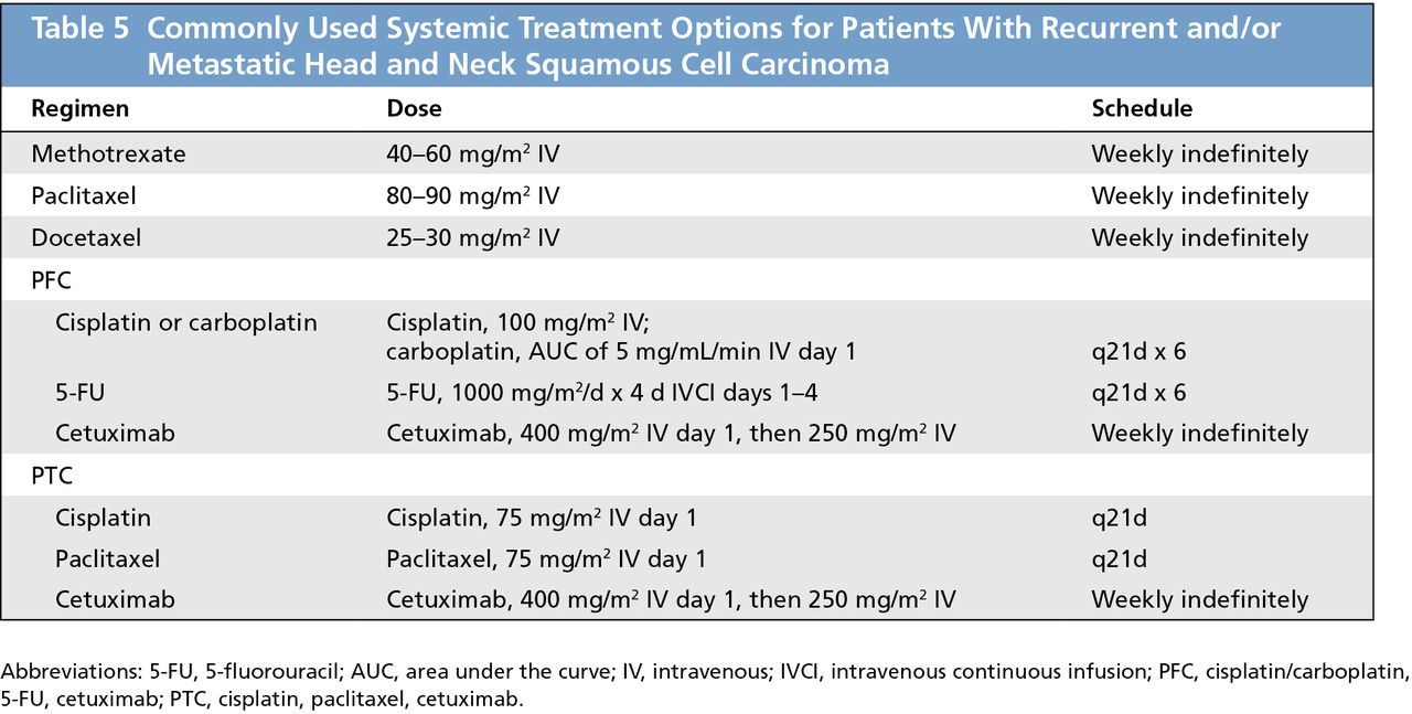 Systemic Therapy for Metastatic or Recurrent Squamous Cell