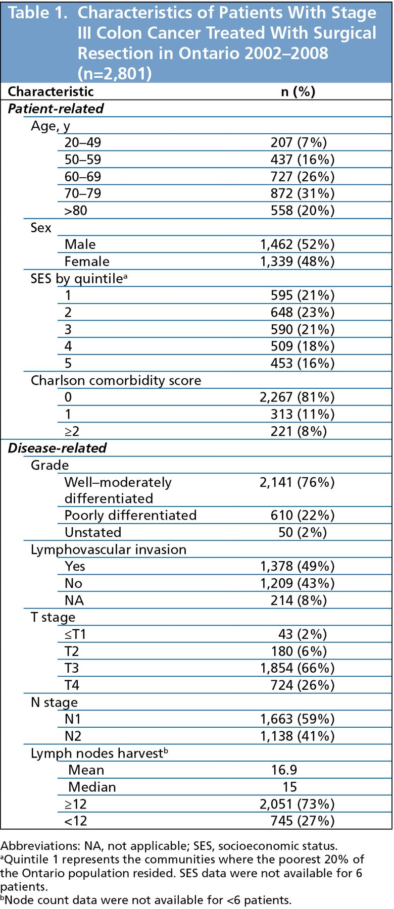 Use and Effectiveness of Adjuvant Chemotherapy for Stage III Colon