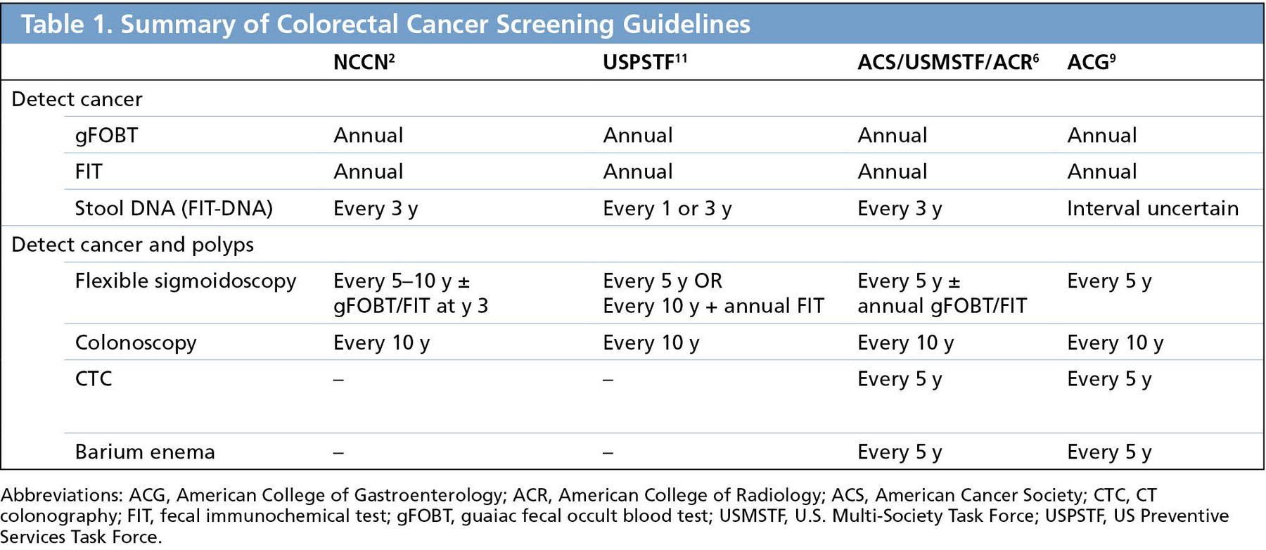 Use Of Nccn Guidelines Other Guidelines And Biomarkers For Colorectal Cancer Screening In Journal Of The National Comprehensive Cancer Network Volume 14 Issue 11 2016