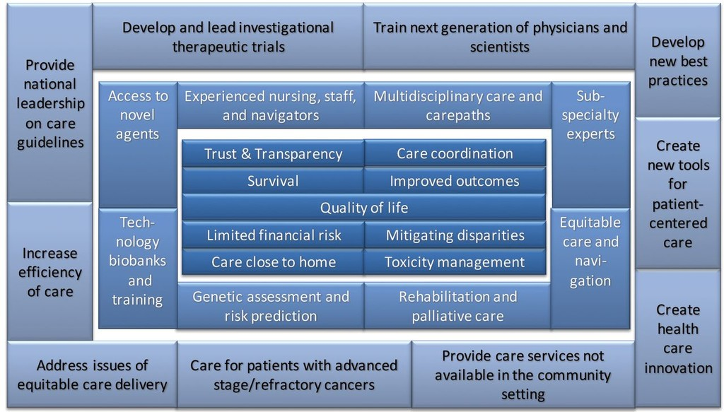 Value, Access, and Cost of Cancer Care Delivery at Academic Cancer