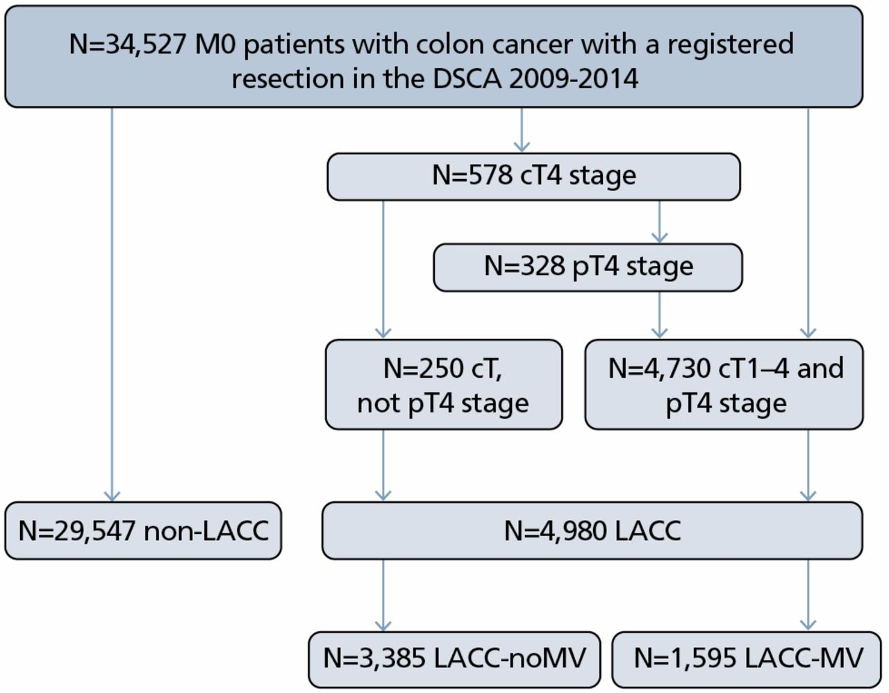 Locally Advanced Colon Cancer Evaluation Of Current Clinical Practice And Treatment Outcomes At The Population Level In Journal Of The National Comprehensive Cancer Network Volume 15 Issue 2 2017