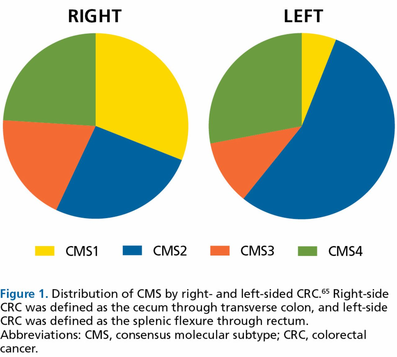 Right Versus Left Colon Cancer Biology: Integrating the Consensus