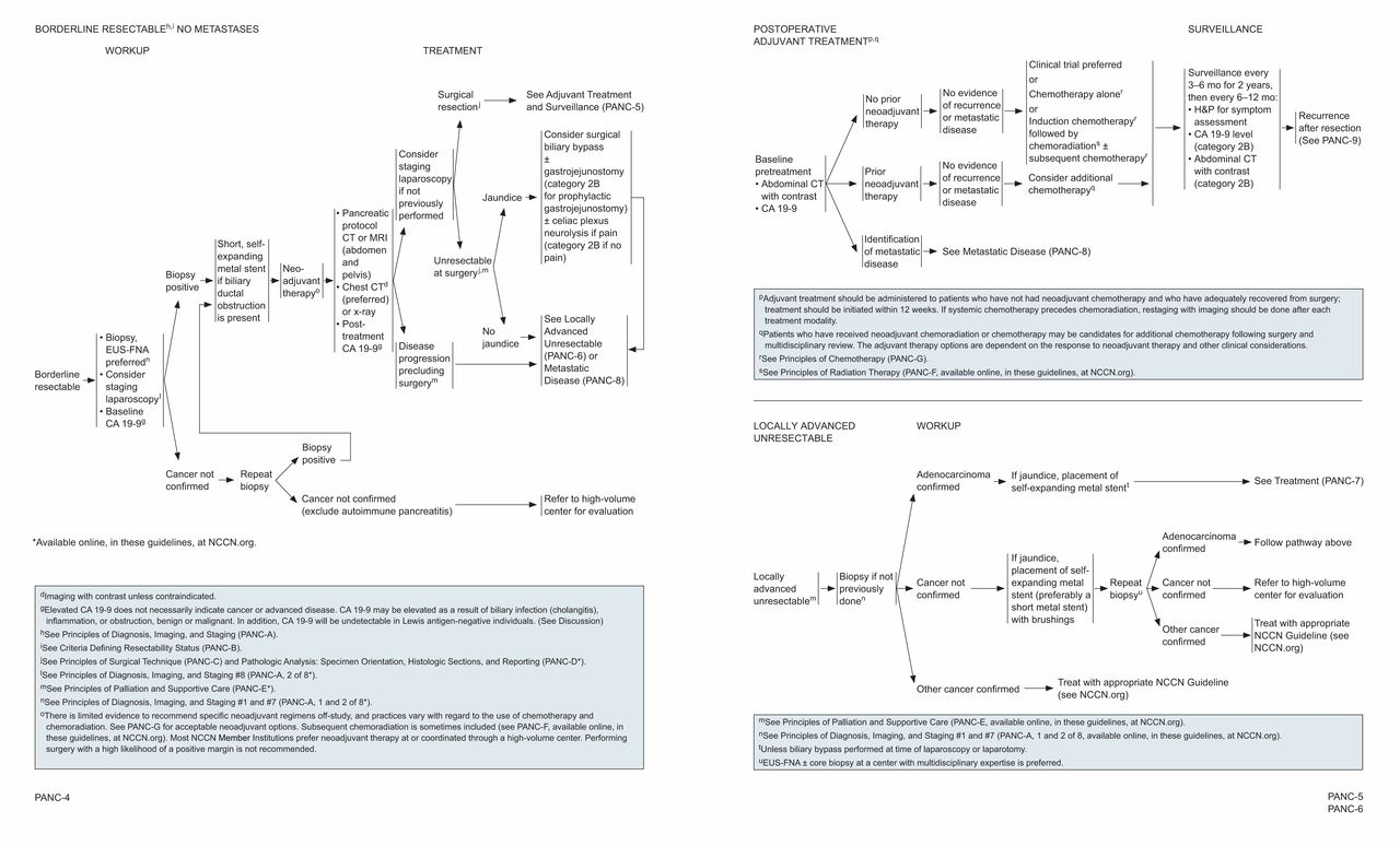 Pancreatic Adenocarcinoma, Version 2 2017, NCCN Clinical