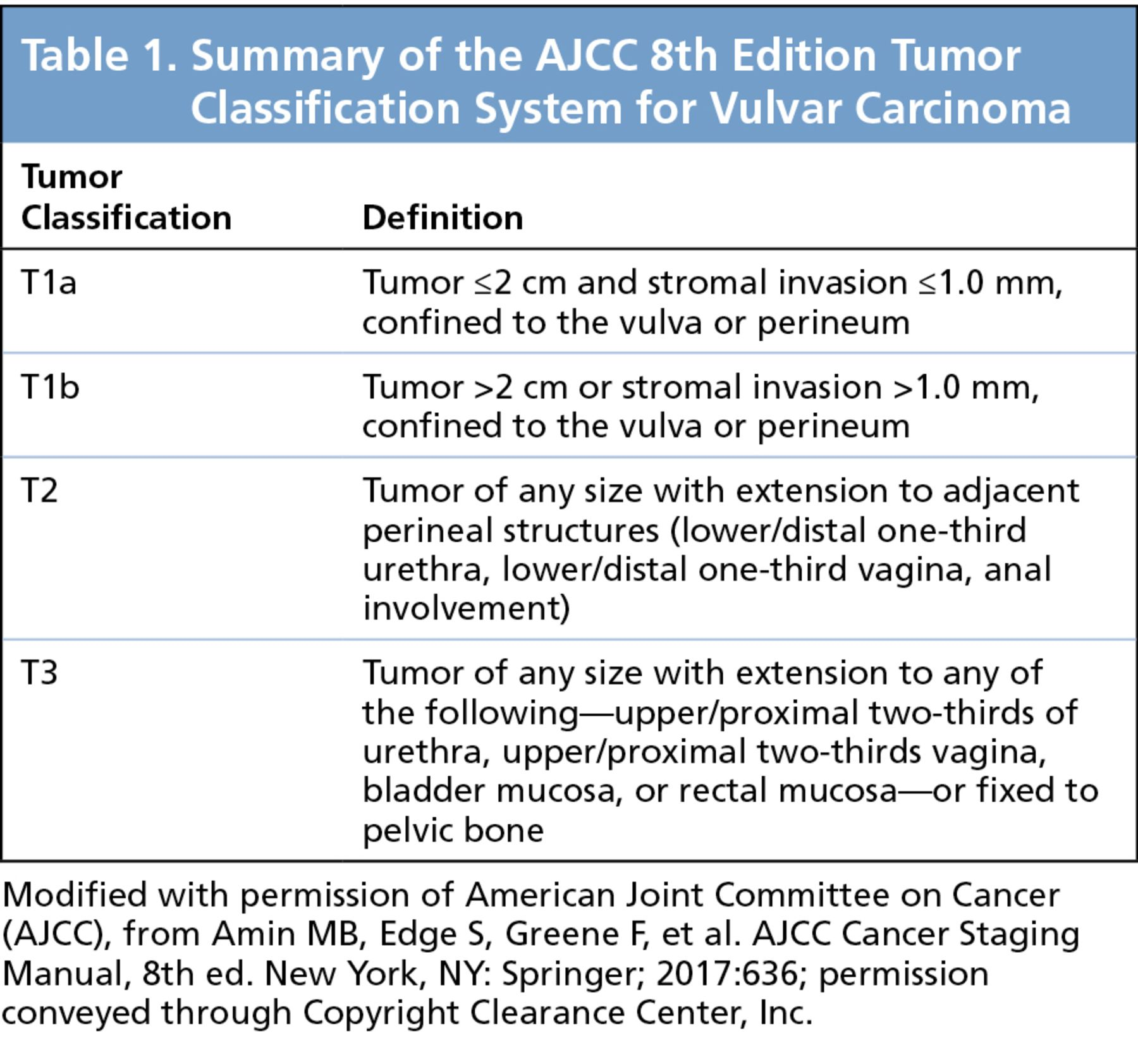 Evaluation of AJCC and an Alternative Tumor Classification