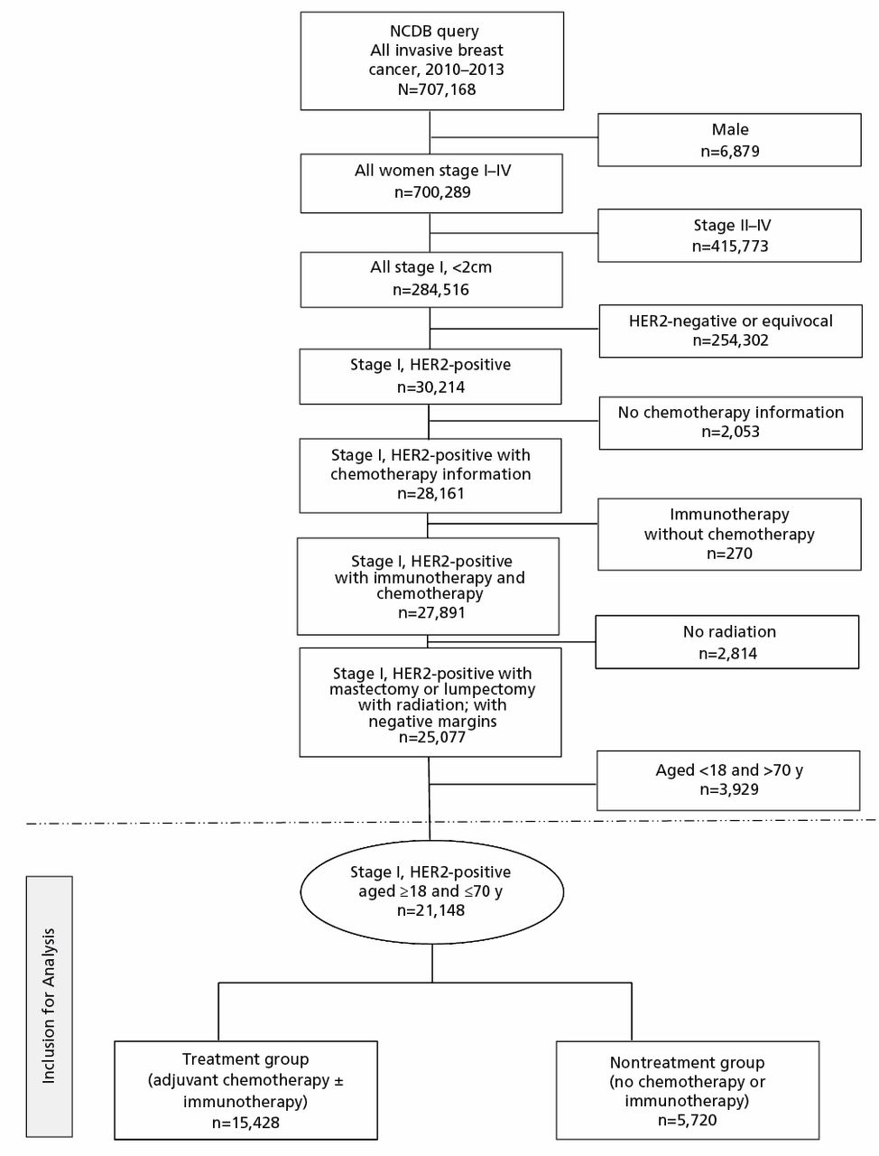 A US Registry–Based Assessment of Use and Impact of Chemotherapy in