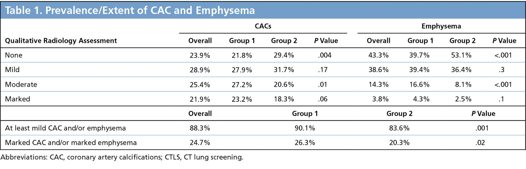NCCN Guidelines as a Model of Extended Criteria for Lung