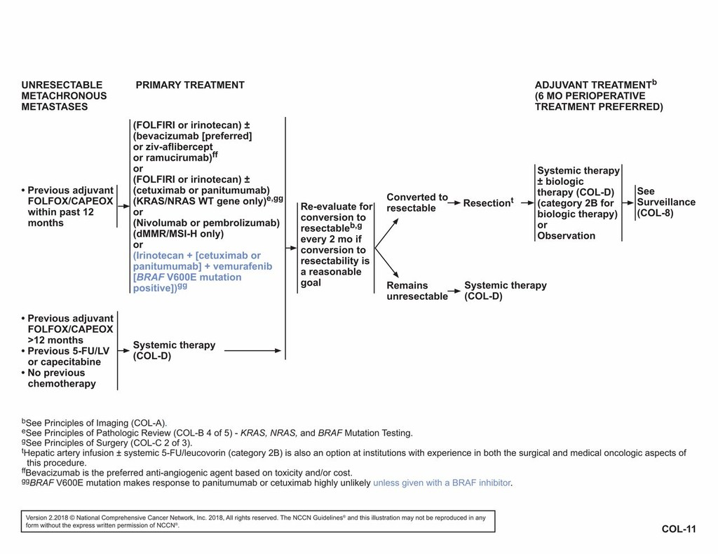 colorectal cancer guidelines 2021)