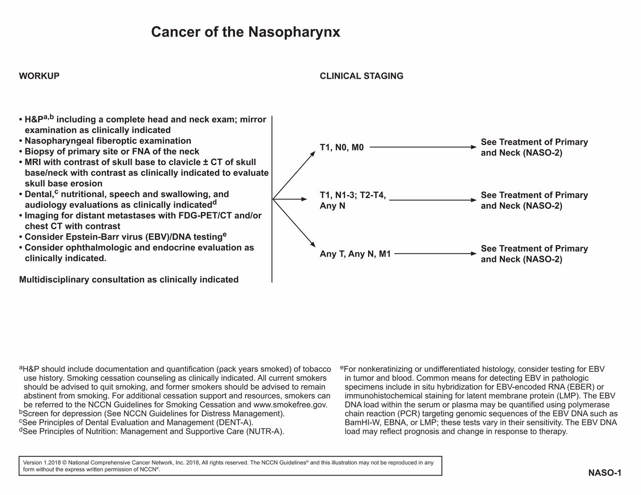 NCCN Guidelines Insights: Head and Neck Cancers, Version 1 2018 in