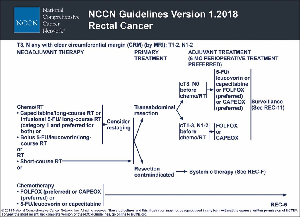 Management Of Locoregional Rectal Cancer In Journal Of The National Comprehensive Cancer Network Volume 16 Issue 5s 2018