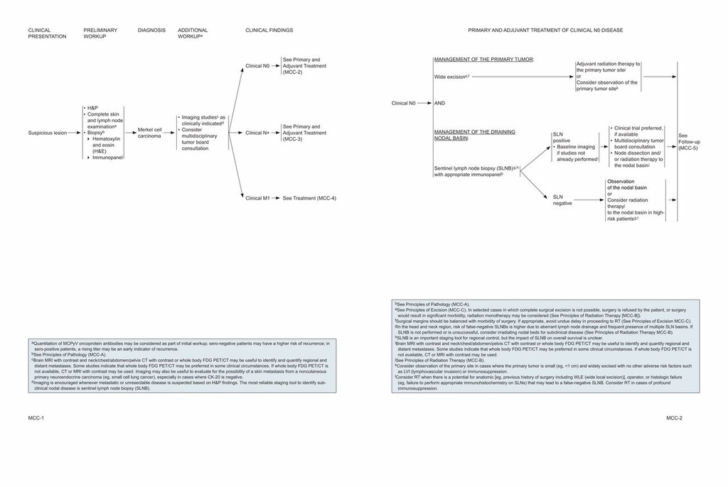 Merkel Cell Carcinoma, Version 1 2018, NCCN Clinical