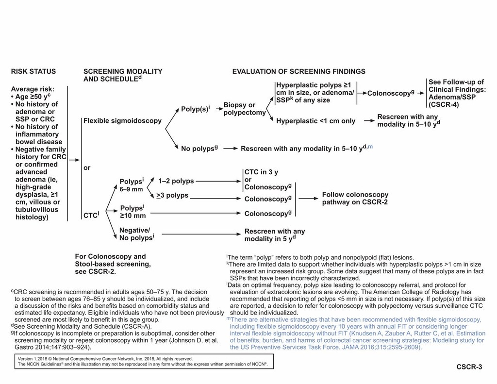 Nccn Guidelines Insights Colorectal Cancer Screening Version 1 2018 In Journal Of The National Comprehensive Cancer Network Volume 16 Issue 8 2018