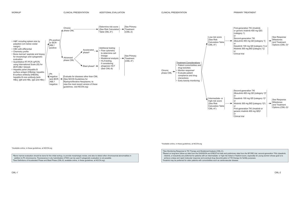 Chronic Myeloid Leukemia, Version 1 2019, NCCN Clinical Practice