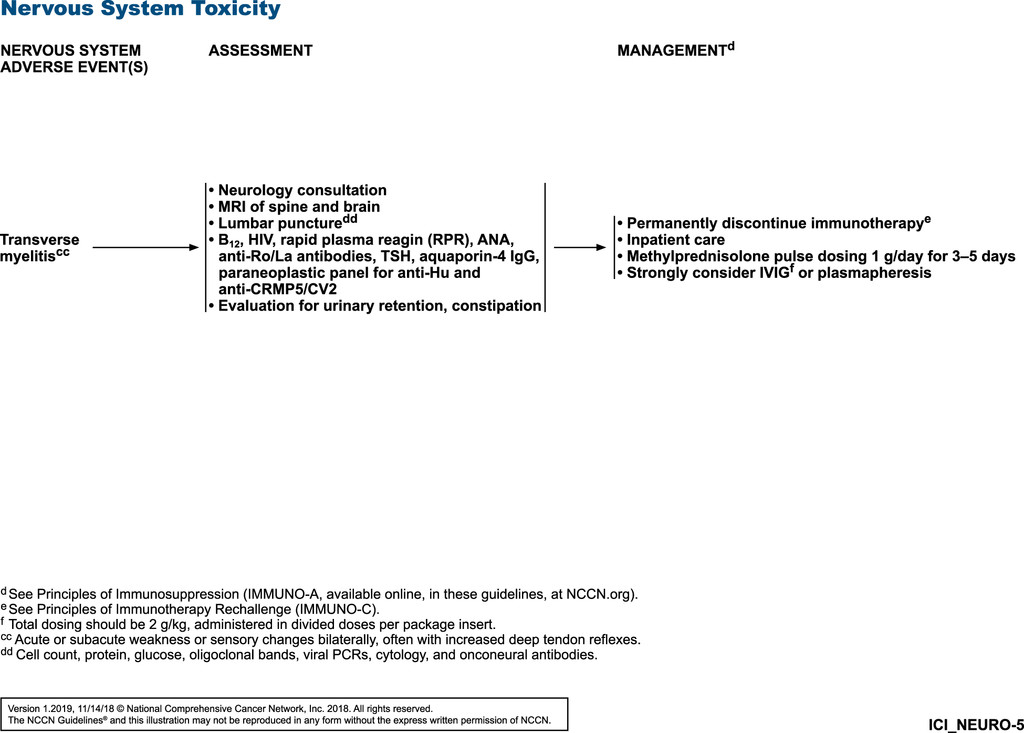 Management of Immunotherapy-Related Toxicities, Version