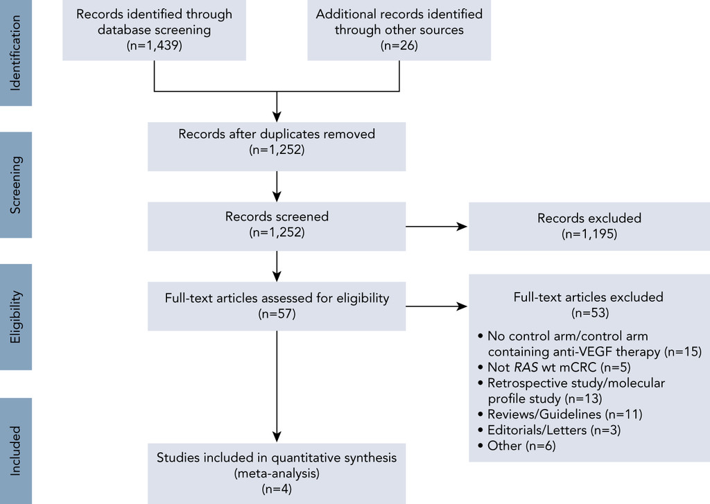 Chemotherapy With or Without Anti-EGFR Agents in Left- and