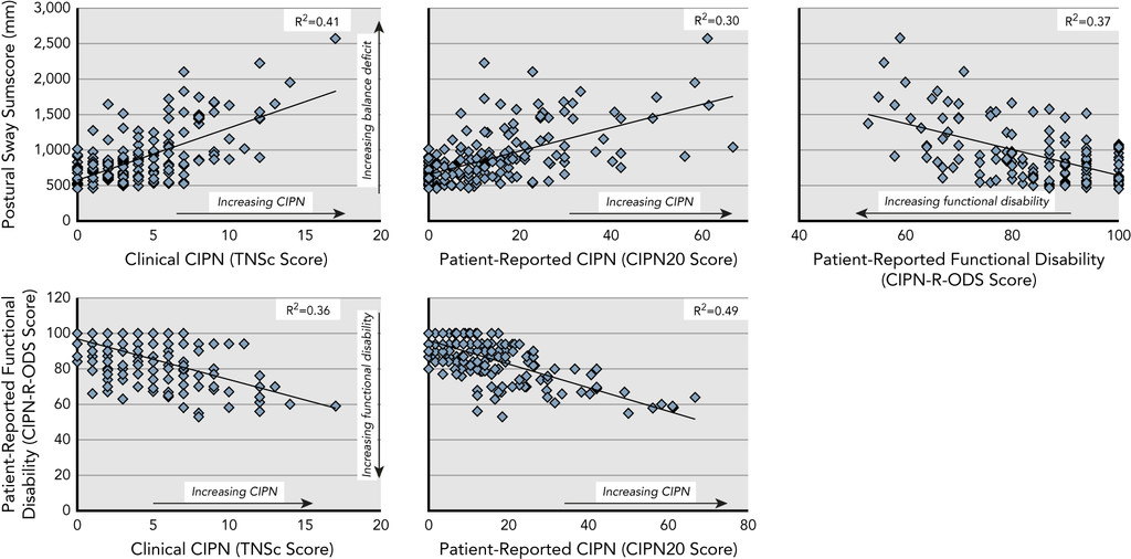 Balance Deficits and Functional Disability in Cancer Survivors
