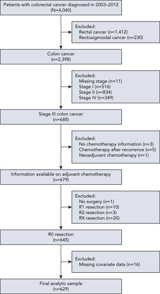 Decreasing Use Of Chemotherapy In Older Patients With Stage Iii Colon Cancer Irrespective Of Comorbidities In Journal Of The National Comprehensive Cancer Network Volume 17 Issue 9 2019