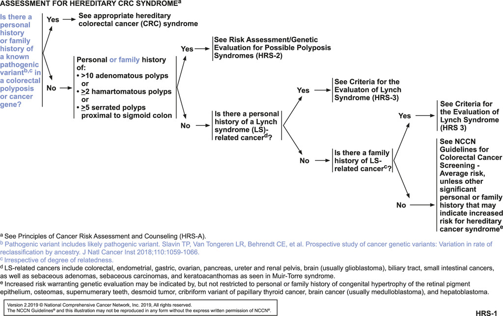 Nccn Guidelines Insights Genetic Familial High Risk Assessment Colorectal Version 2 2019 In Journal Of The National Comprehensive Cancer Network Volume 17 Issue 9 2019
