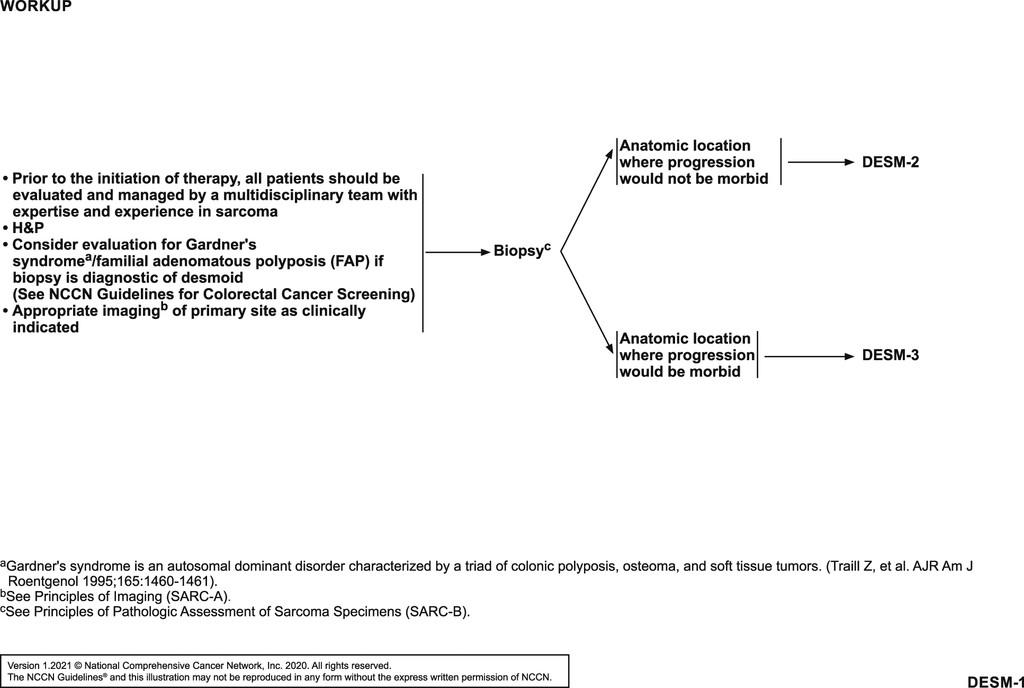 cancer council sarcoma guidelines)