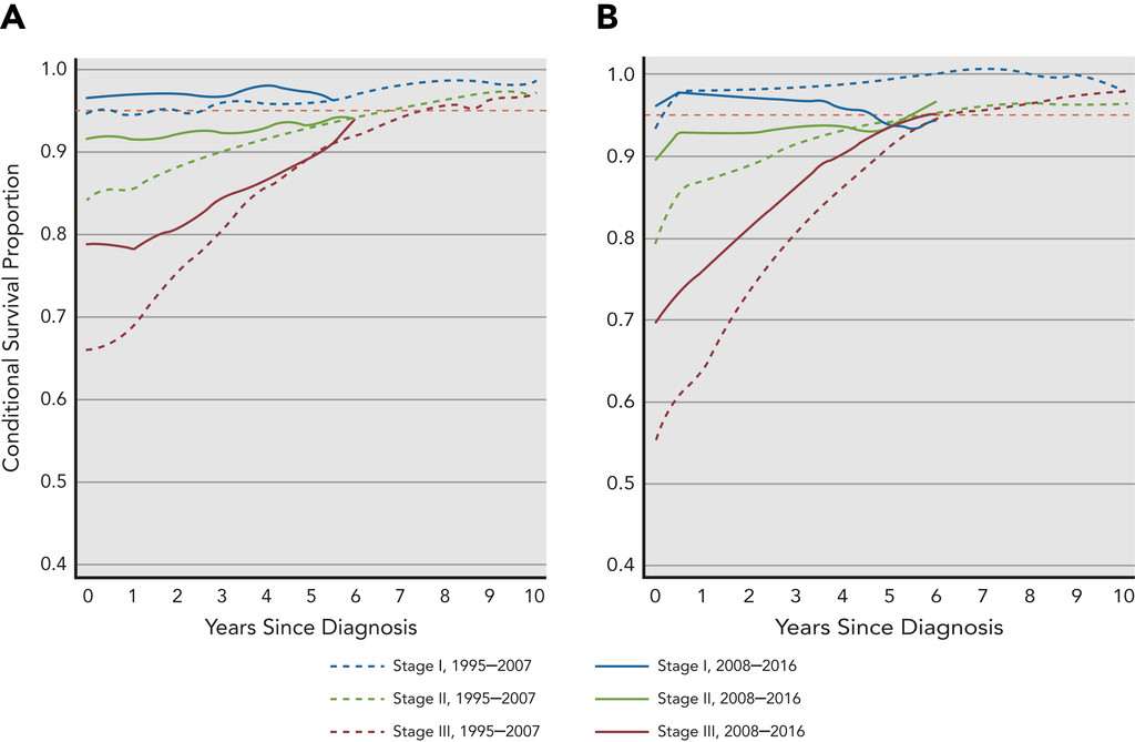Conditional Survival And Cure Of Patients With Colon Or Rectal Cancer A Population Based Study In Journal Of The National Comprehensive Cancer Network Volume 18 Issue 9 2020