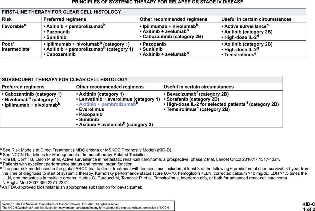 gyomorrák nccn irányelvek 2021