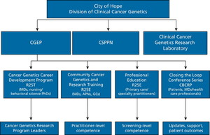 Extending Comprehensive Cancer Center Expertise in Clinical