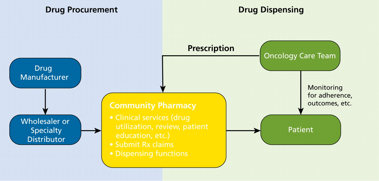 NCCN Task Force Report: Specialty Pharmacy in: Journal of