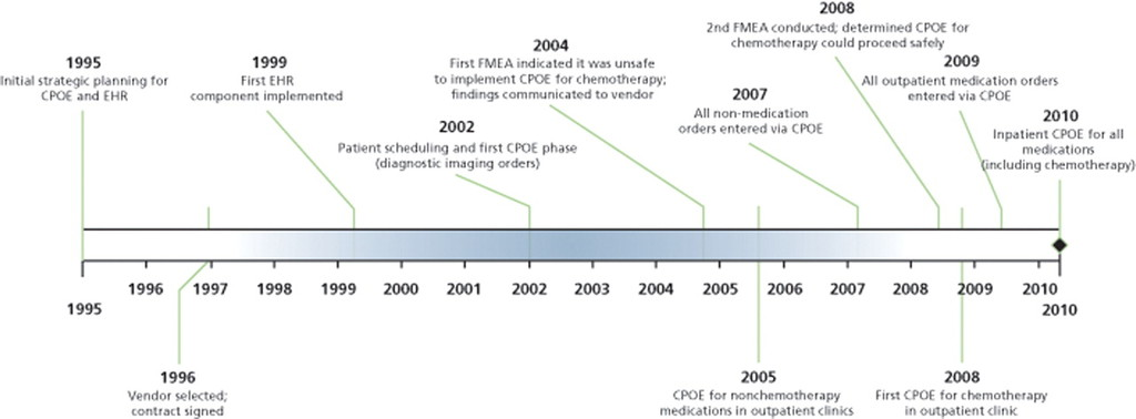 Safe and Successful Implementation of CPOE for Chemotherapy
